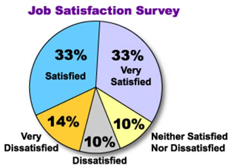 Factors affecting job satisfaction research papers